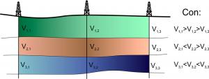 Documentación - Sísmica - Conversión de tiempo a profundidad